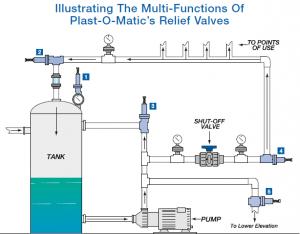 离心泵出口压力降低极有可能是没装背压阀